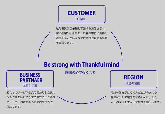 企業理念の画像